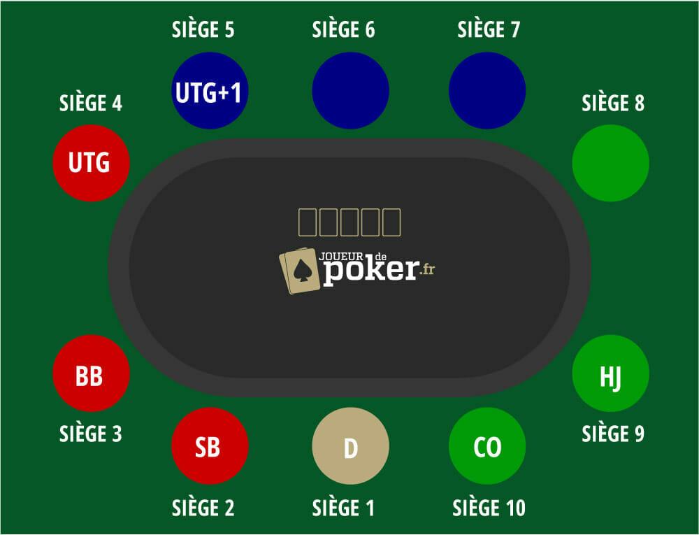 position poker